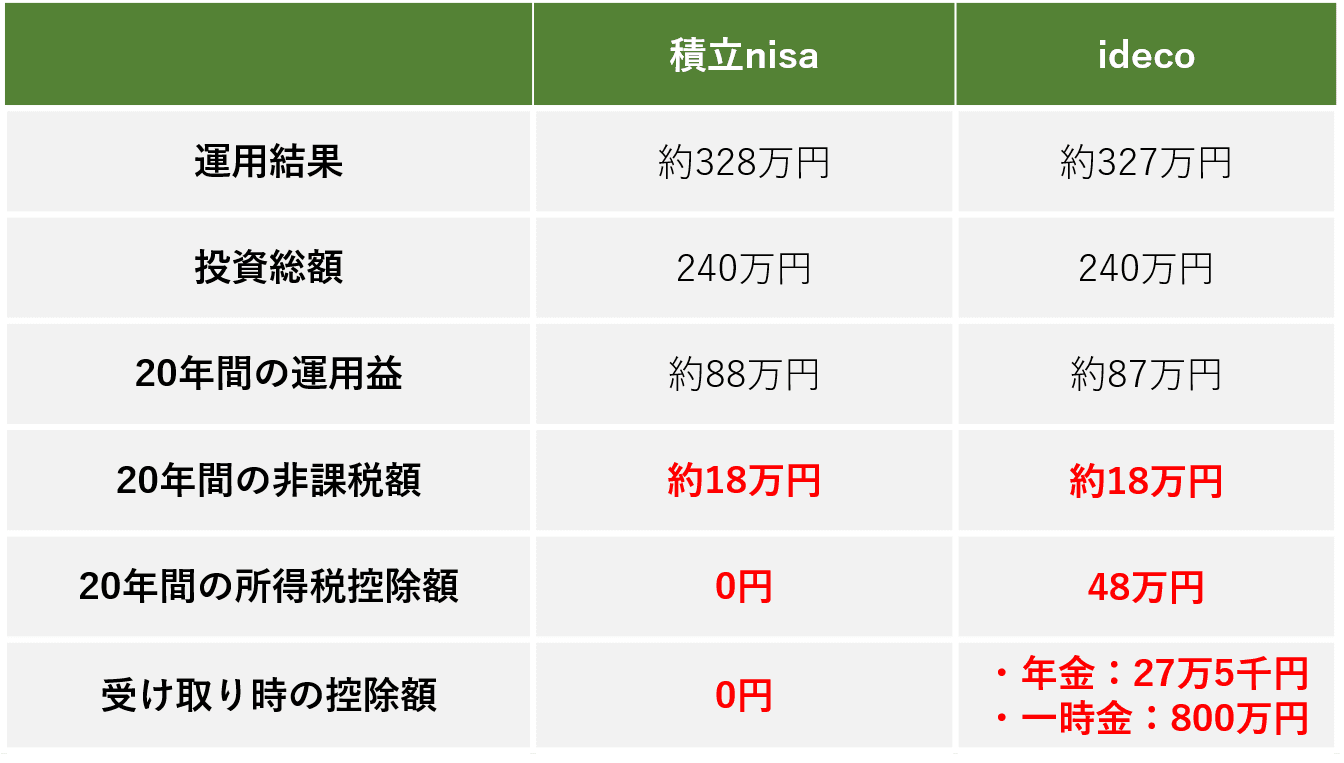 積立nisaとidecoの比較