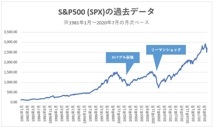 S&P500 インデックス(SPX)
