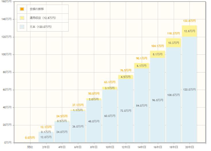 毎月1万を利回り5%で20年運用