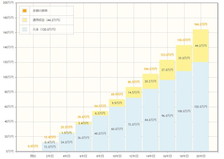 毎月5,000円を利回り3%で20年運用