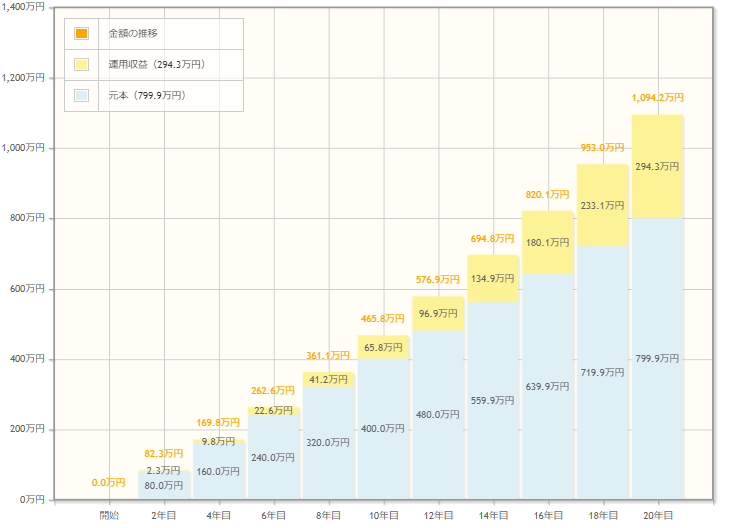 毎月3万3,333円を利回り3%で20年運用