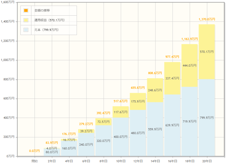 毎月3万3,333円を利回り5%で20年運用