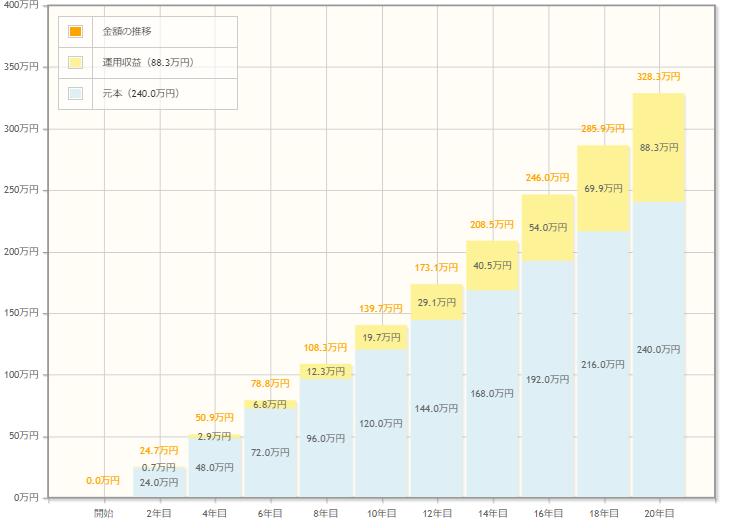 毎月1万円を利回り1%で20年間運用